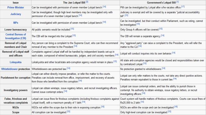 Key differentiators between the Jan Lokpal and Govt. Lokpal